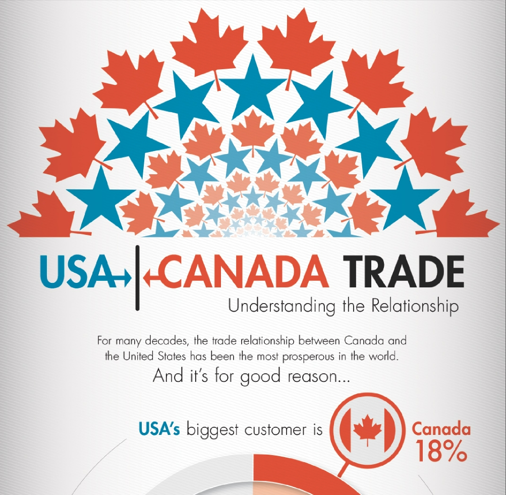 usa and canada relationship